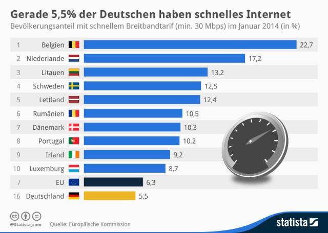 Statistik über schnelles Internet weltweit