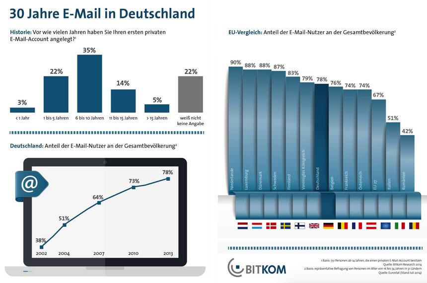 Vergleich Infographik Deutschland und EU