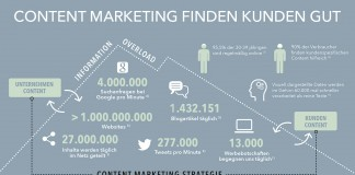 Facts & Figures zu Content Marketing in einer Infografik zusammengefasst
