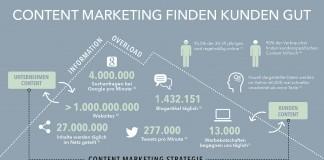 Facts & Figures zu Content Marketing in einer Infografik zusammengefasst