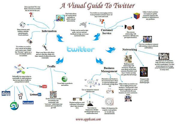 Twitter für Unternehmen: Ein Wegweiser zur optimalen Nutzung