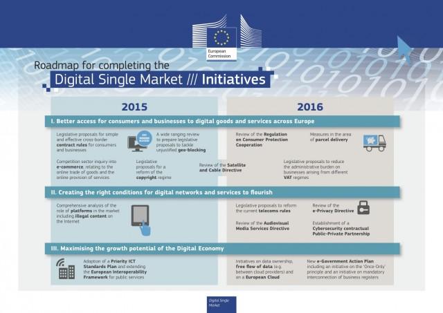 Schritt für Schritt zum Digital Single Market