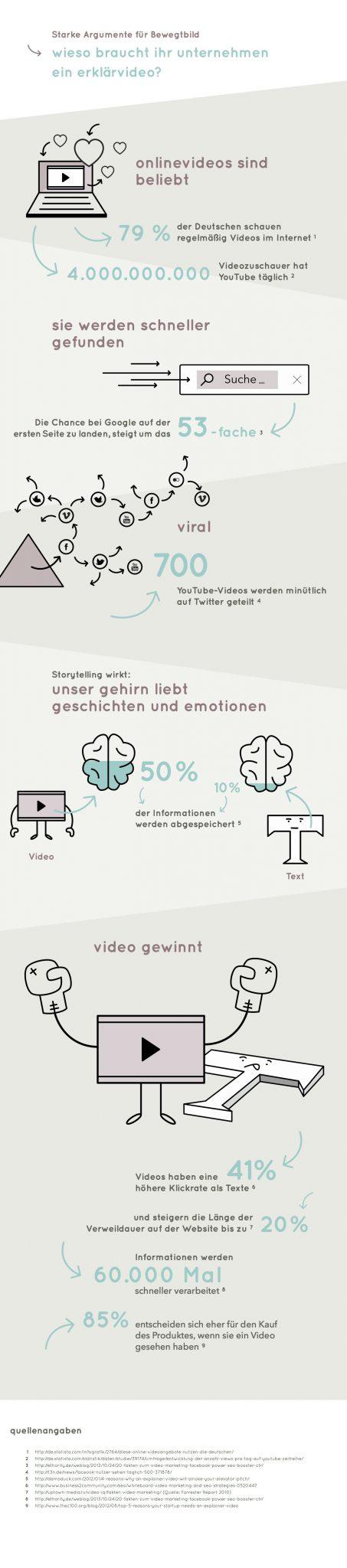 Erklärvideos: Starke Argumente für Bewegtbild (Infografik: textzeichnerin)