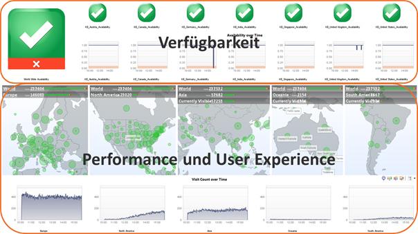 Ständiges globales Monitoring einer Website erlaubt es, Ausfällen sofort gegenzusteuern.