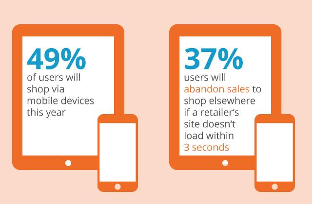 2014 haben so viele Online-Shopper wie nie mit mobilen Endgeräten eingekauft. Der Trend zum Mobile Shopping setzt sich fort. Aber: erwartet werden sehr schnelle Ladezeiten von nur 3-5 Sekunden.