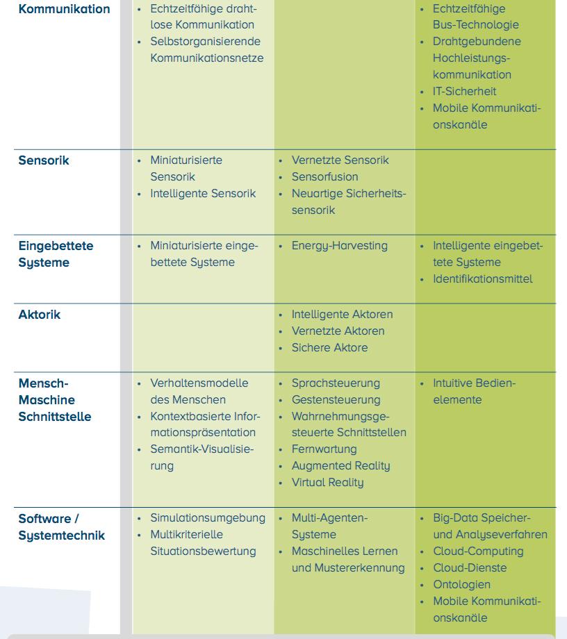 Basistechnologien die für die Industrie 4.0 benötigt werden. Bild: siehe Studie