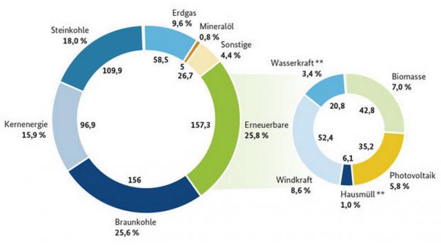 Bruttostromerzeugung in Deutschland 2014 (Grafik: BMWi)