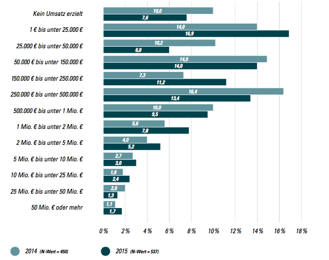 Statistik über den Umsatz 2015