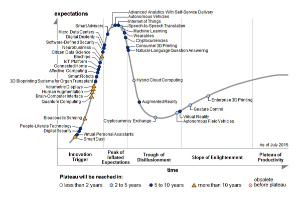 Schaubild Garner HYpe Cycle 2015