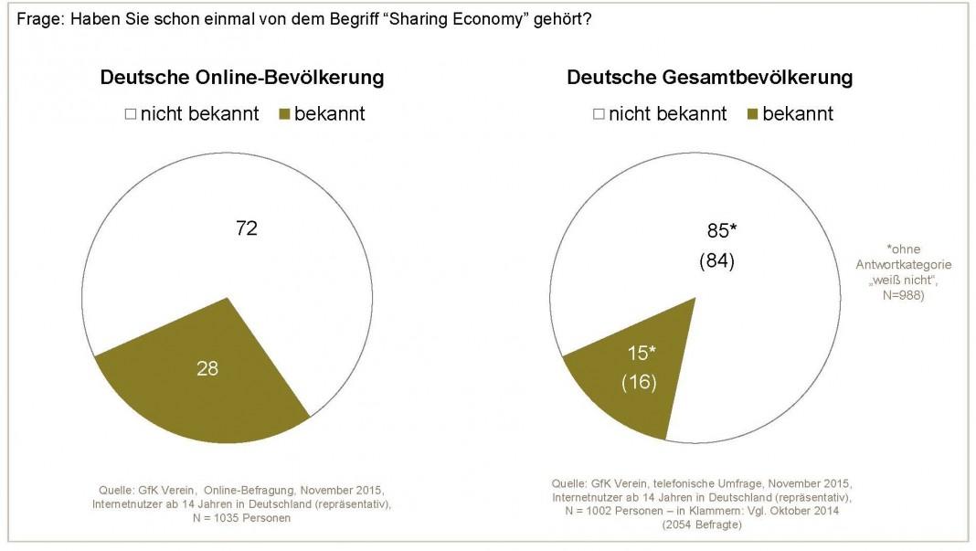 """Die spontane Bekanntheit des Begriffs """"Sharing Economy"""" ist gering (Quelle: GfK Verein)"""