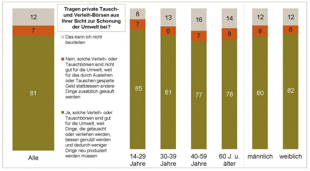 Sharing-Kenner sehen in privaten Tausch- und Verleihbörsen einen positiven Beitrag für die Umwelt. (Quelle: GfK Verein)