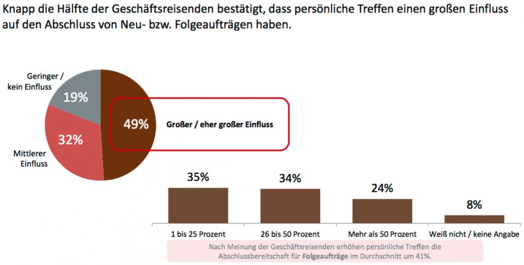 Die Studie Chefsache Business Travel besätigt den hohen Wirkungsgrad von Geschäftsreisen (Quelle: Deutscher Reiseverband)