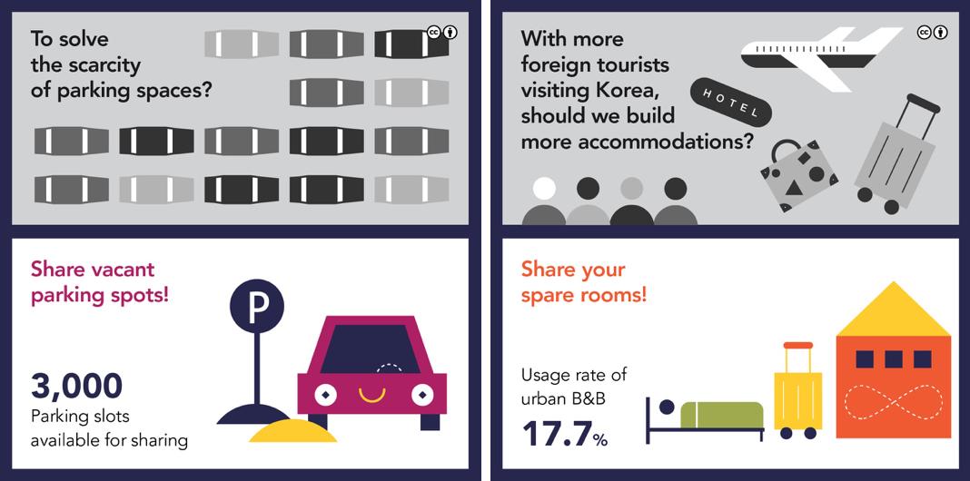 Zahlreiche Infografiken auf Sharehub verdeutlichen den Effelt der Sharing Economy (Bild: sharehub.kr)