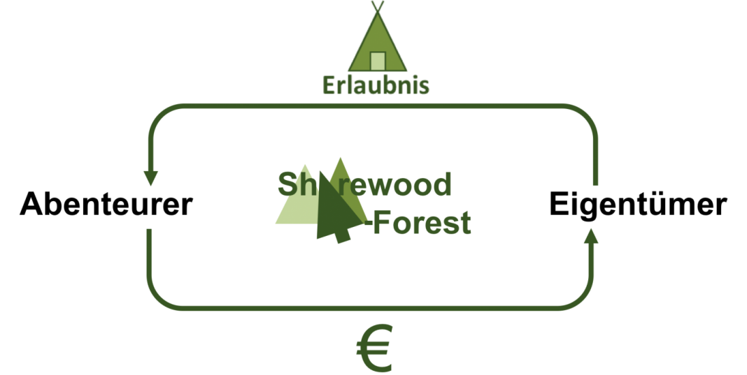 Sharewood Forest