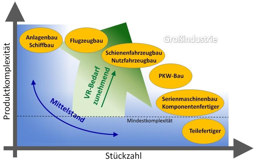 Grafik des Verhältnisses von Produktkomplexität und Stückzahl.