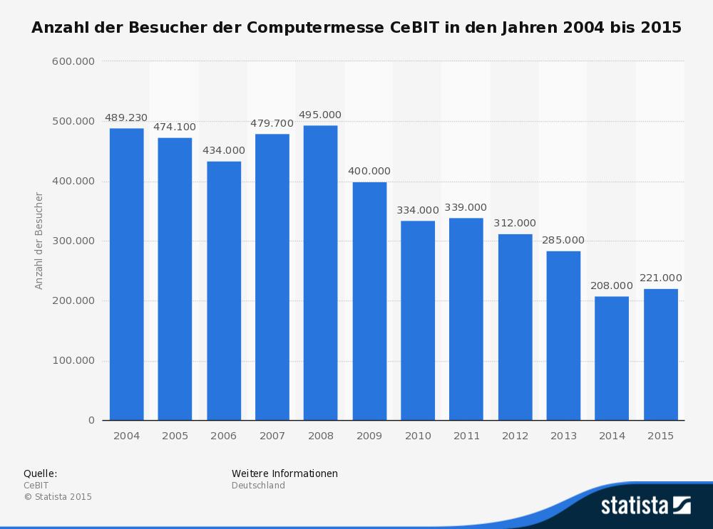 Anzahl der Besucher der Computermesse CeBIT in den Jahren 2004 bis 2015 (Bild: statista.com)