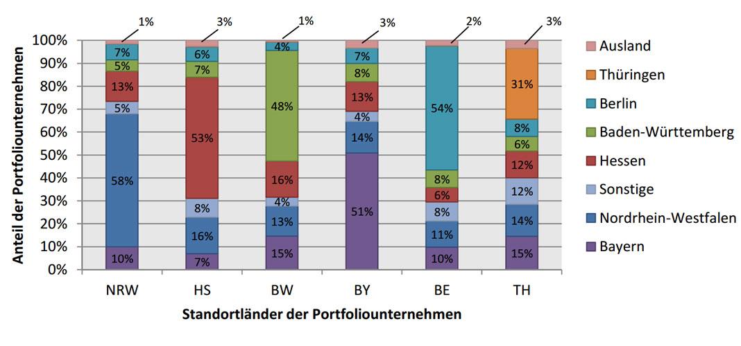 ZEW Schaubild Investoren Portfolio