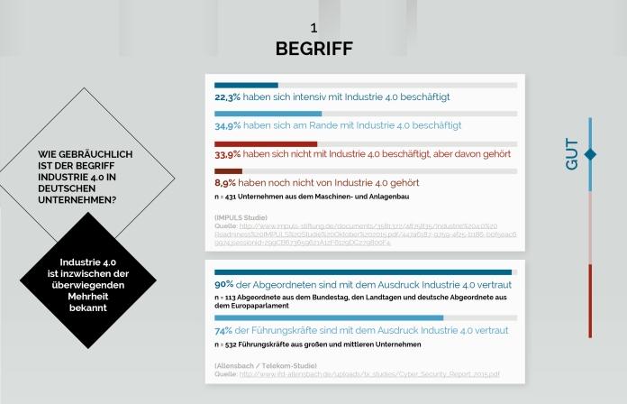 Ausschnitt der Infografik Industrie 4.0