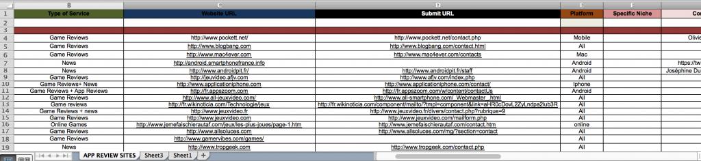 Für ein Agentur-Projekt habe ich mal eine Liste von App-Testseiten in Frankreich recherchieren lassen. Kostete 40 Dollar, erbrachte 65 Adressen.