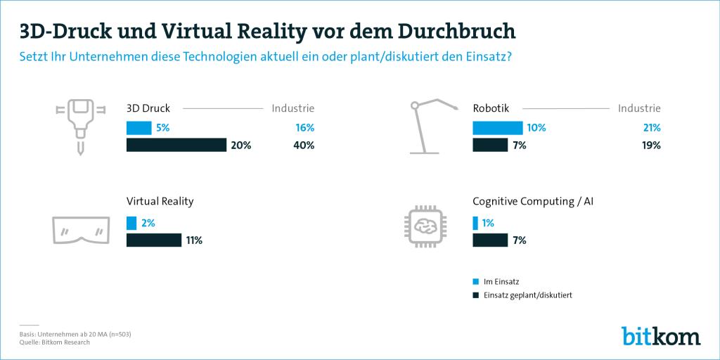 Wie sehr sind Unternehmen bereit 3D-Druck und Virtual Reality einzusetzen? (Bild: Bitkom)