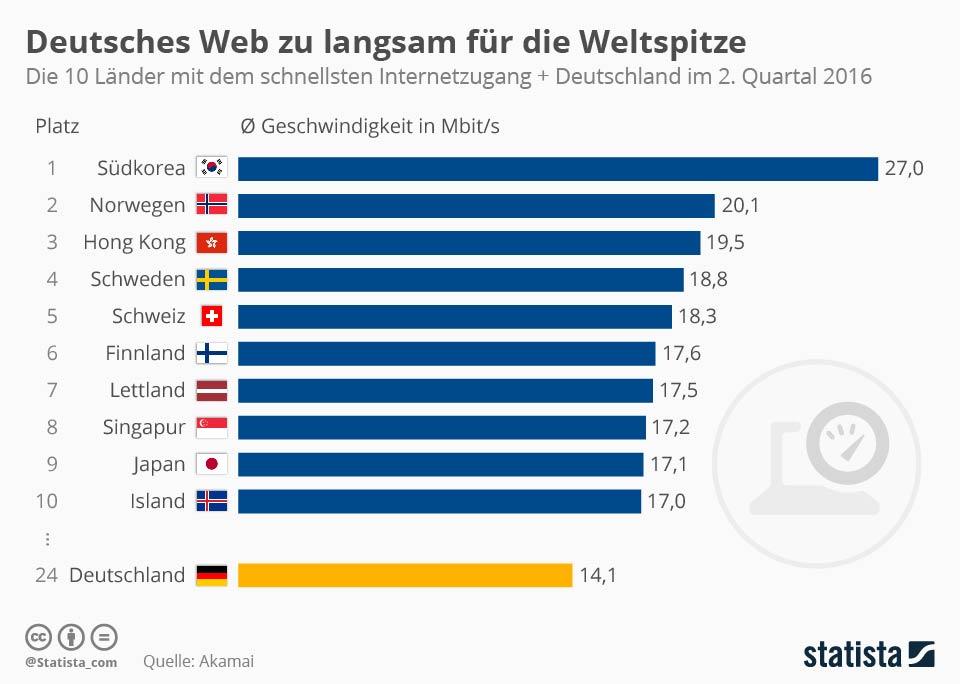 Deutschland hinkt international hinterher, wenn es um Tempo auf der digitalen Autobahn geht.