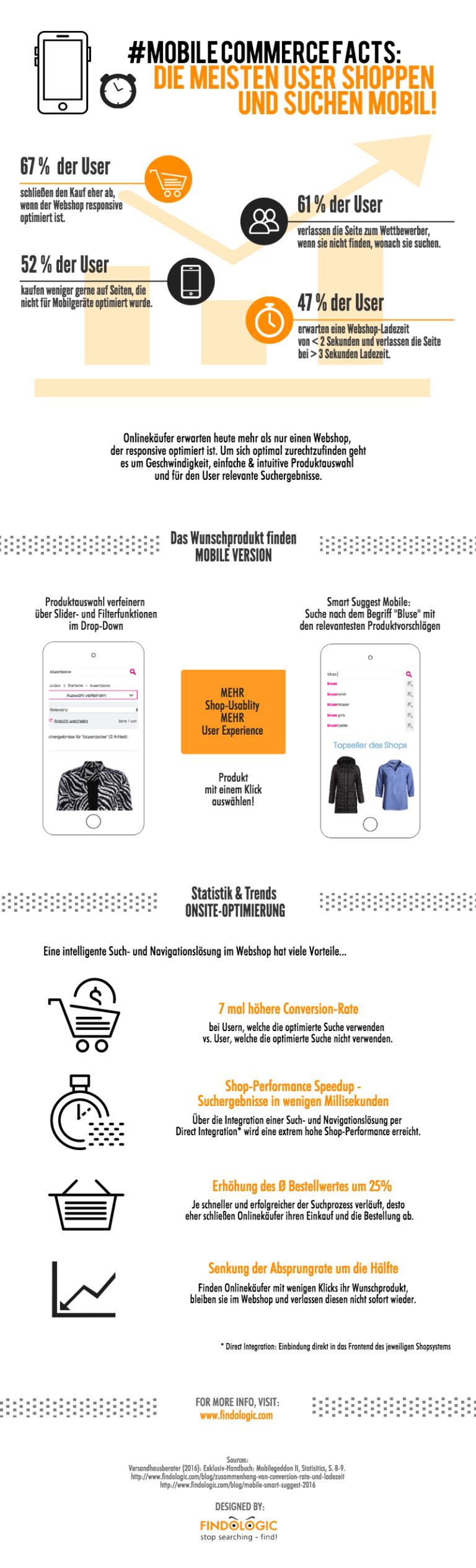 Responsive design im zeitalter des onlinehandels for E commerce mobili