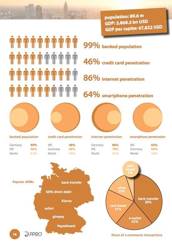 Deutschland bleibt neben Groß Britannien der größte E-Commerce-Markt Europas.