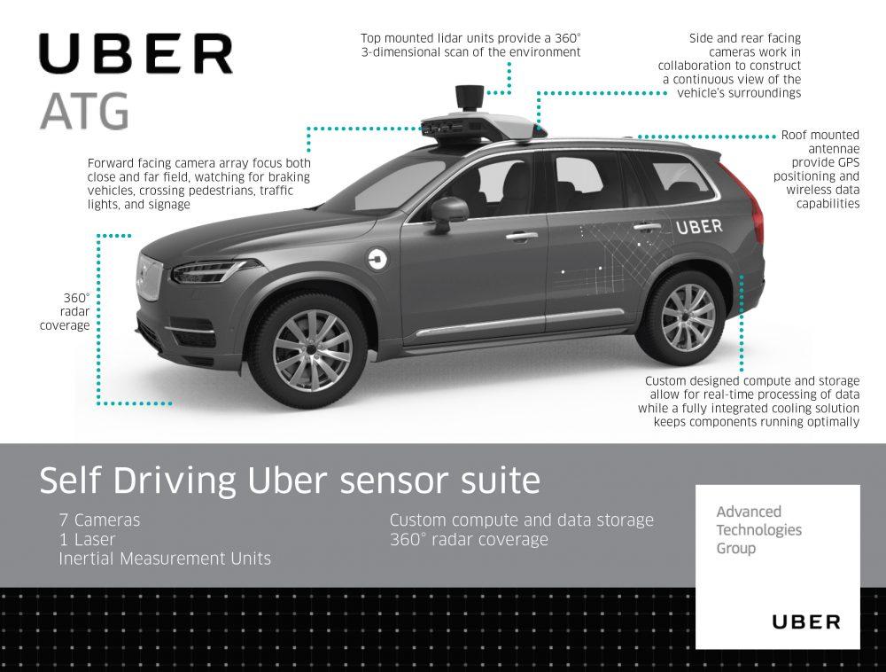 Die Ausstattung an Kameras und Sensoren beim Volvo XC90 (Bild: techcrunch)
