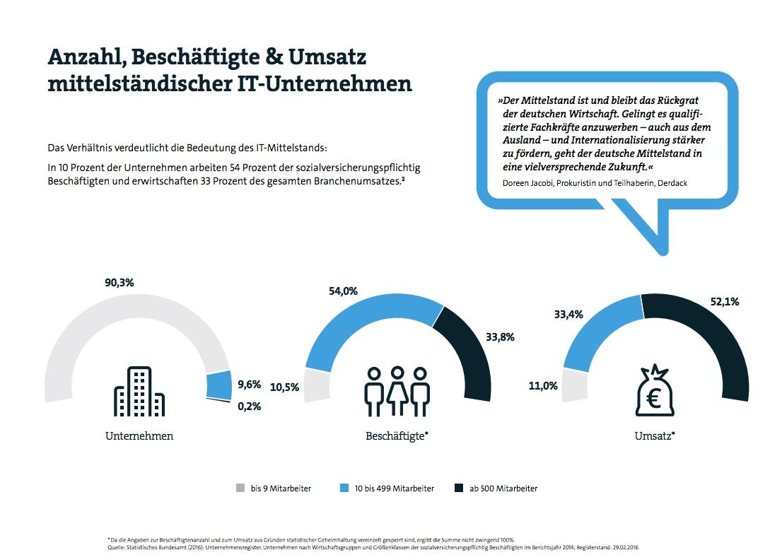 Mittelstandsbericht_Anzahl-Beschaeftigte_und_Umsaetze