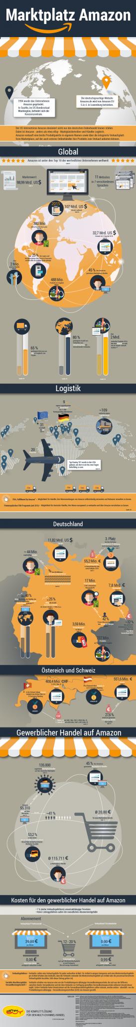 Amazon in Zahlen - Umsatzgewinne in Milliardenhöhe