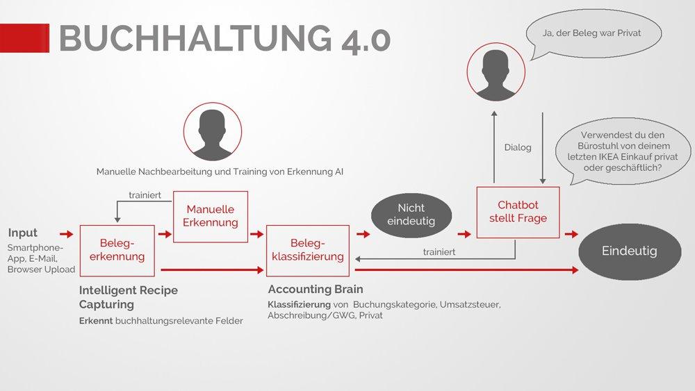 Buchhaltung 4.0 durch künstliche Intelligenz