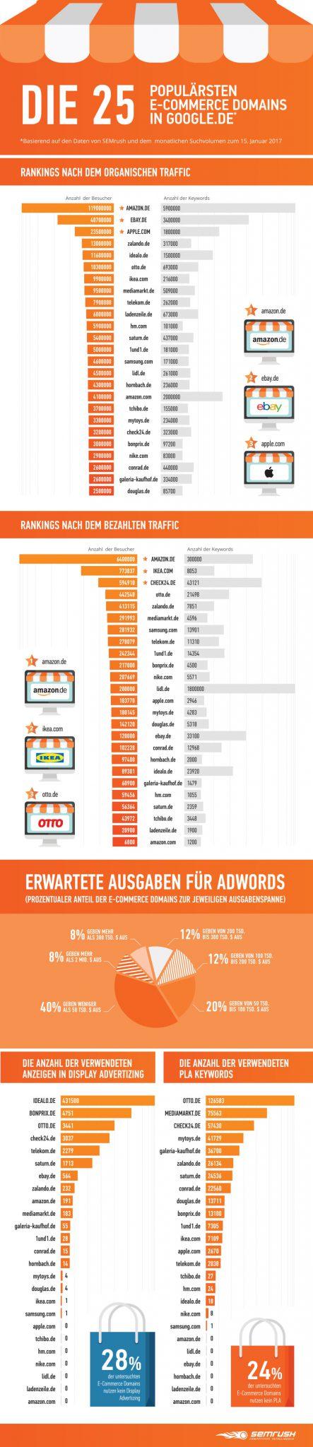 Grafik - 25 beliebtesten Seiten bei Google.