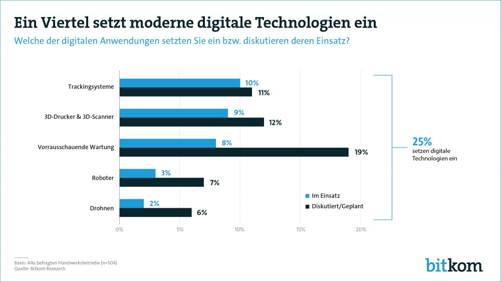 Der Einsatz digitaler Technologien im Handwerk