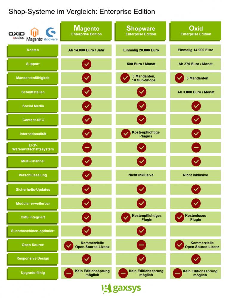 Die Enterprise Editionen der Shop-Systeme Magento, Shopware und Oxid im Vergleich.