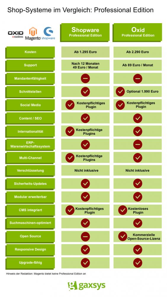 Die Professional Editionen der Shop-Systeme Shopware und Oxid im Vergleich.