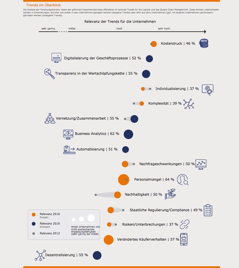 Trends der Digitalisierung der Supply Chain.