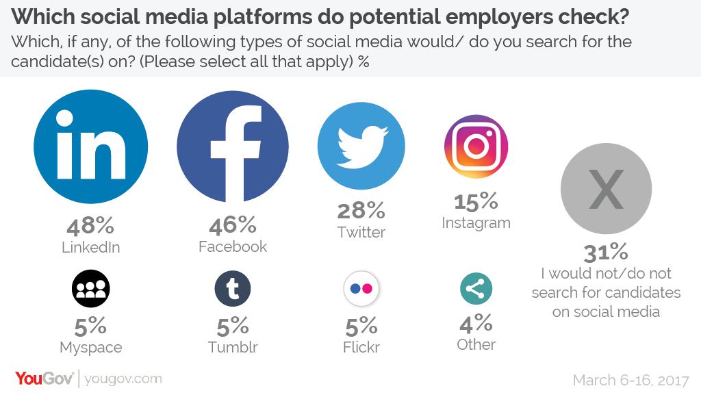 Social Media Jobsuche - Statistik