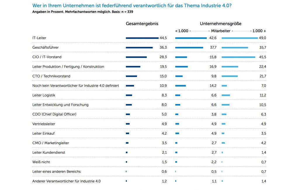 Wer trägt die Verantwortung in Unternehmen, wenn es um Industrie 4.0 geht - meist ist es die IT-Abteilung.