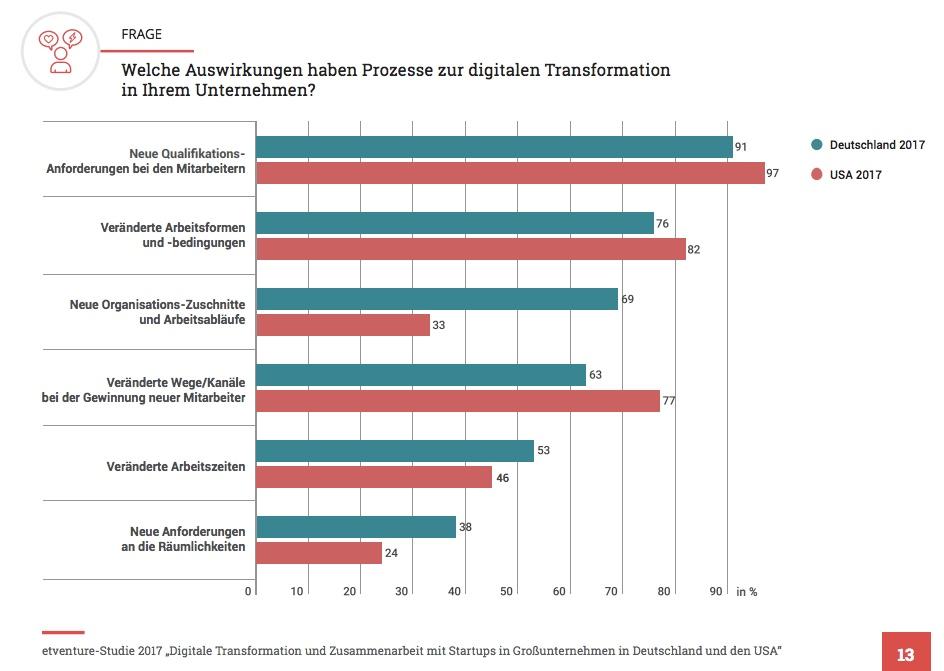 Welche Auswirkungen haben Prozesse zur digitalen Transformation in Ihrem Unternehmen?