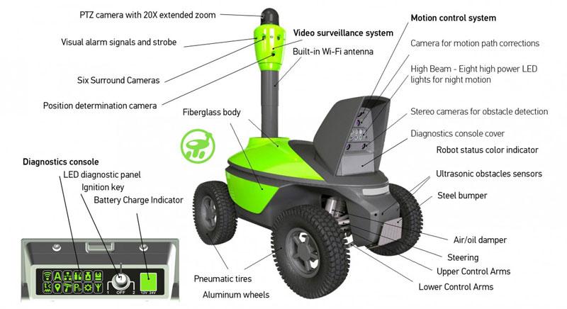 Der S5 Robotic Guard soll in den USA bald alltägliche Realität werden.