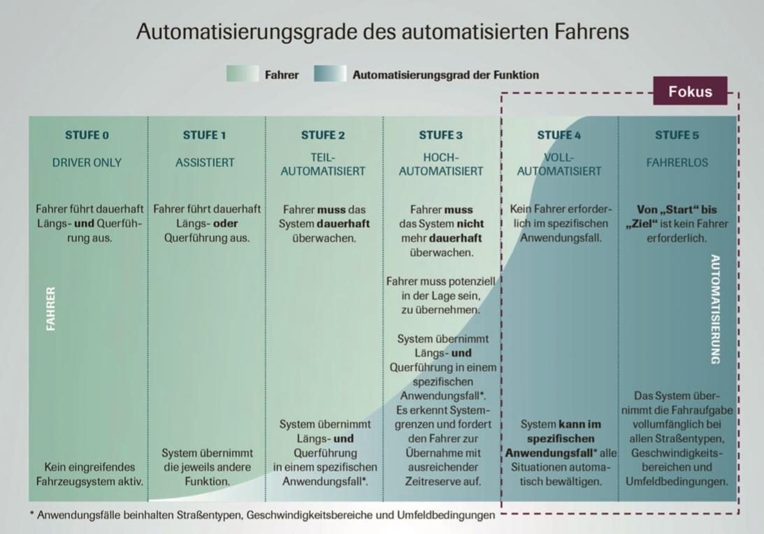 Automatisiertes und autonomes Fahren steht beim Maßnahmenplan im Fokus.