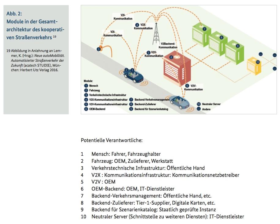 Autonomes Fahren bedarf einer komplett neu gedachten Infrastruktur.