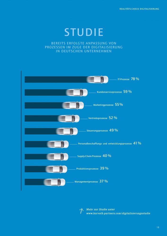 In welchen Segmenten wird am meisten digital investiert? Die Grafik klärt auf.