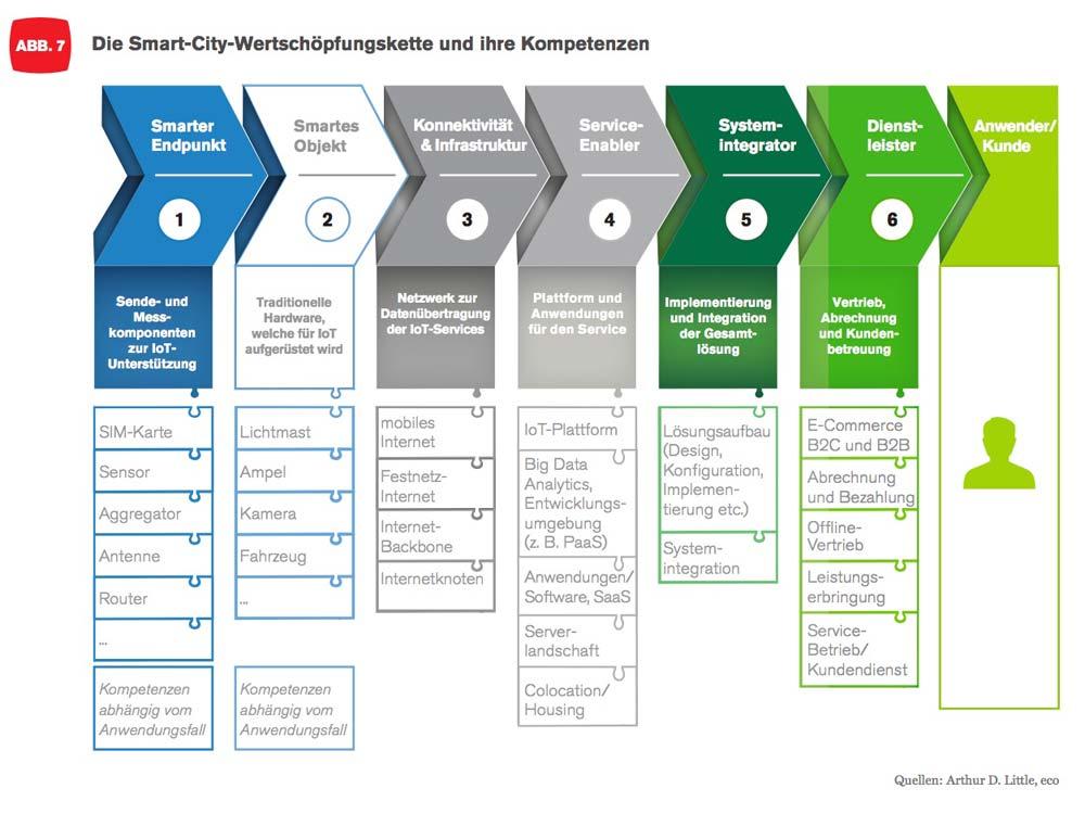 Die Supply Chain bei Smart City Projekten ist vielschichtig; doch die Kompetenzen müssen dennoch alle unter einen Hut gebracht werden.