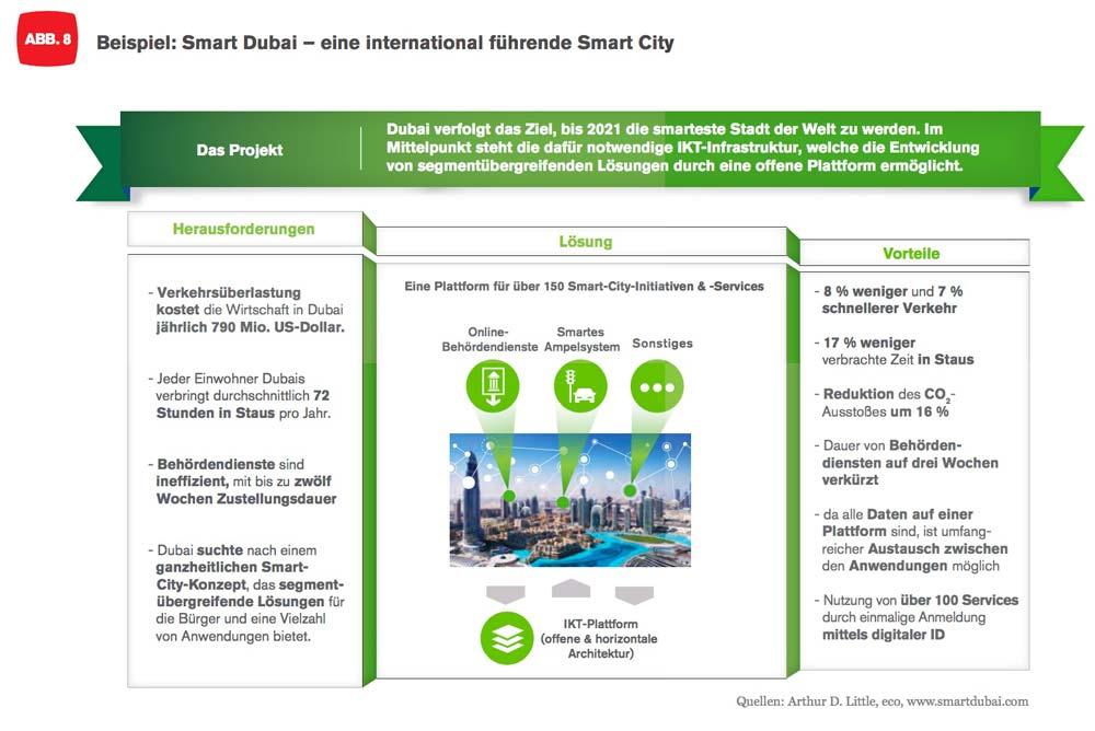 Smart City Dubai - Herausforderungen sind vor allem Traffic-Steuerung und die Vereinfachung bei Behördenabläufen.