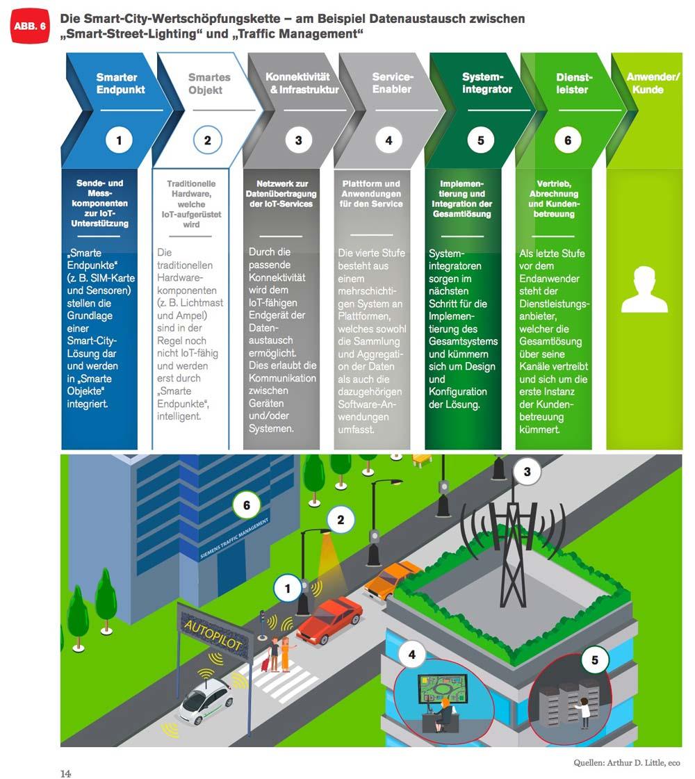 Die Wertschöpfungskette einer Smart City ist vielfältig und sollte immer als Ganzes betrachtet werden. Mehrere Gewerke sind in der Regel beteiligt.