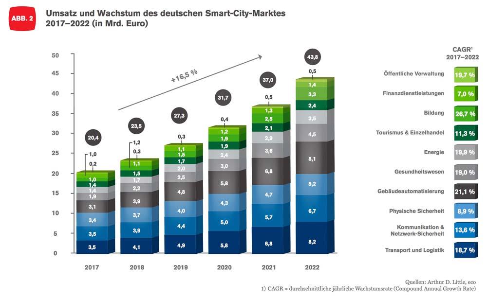 Der Markt für Smart City Technologien ist auch für Deutschland attraktiv - Unternehmen müssen endlich mit den Städten sprechen.