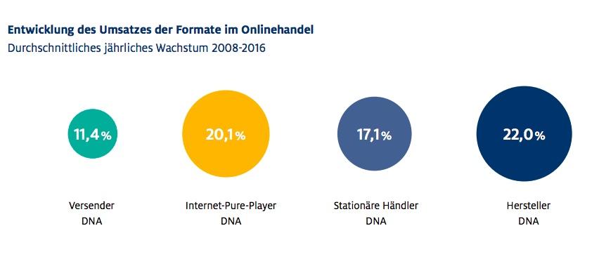 Sind Internet-Pure-Player die erfolgreicheren Onlinehändler? Ja, aber es gibt mittlerweile auch erfolgreiche Mischformen.