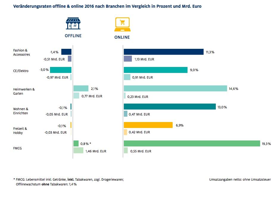 Umsatzverluste um Onlinehandel sind ebenso vorhanden, wie die Umsatzeinbußen der lokalen Händler - ein Vergleich.