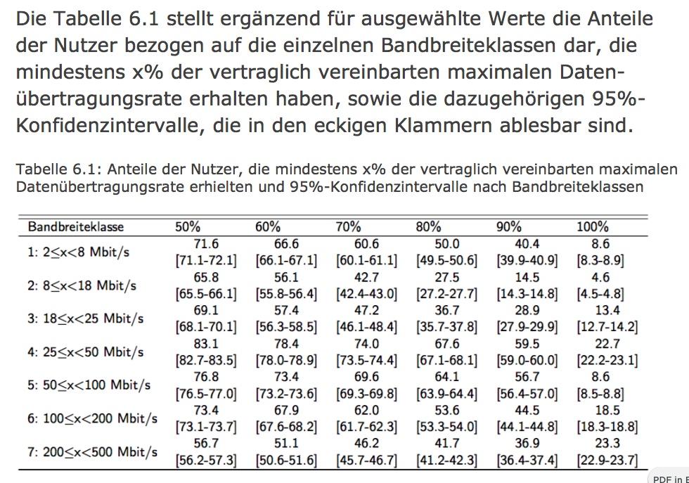 Die Breitbandklassen in Deutschland - das Internet ist in der Regel langsamer als versprochen.